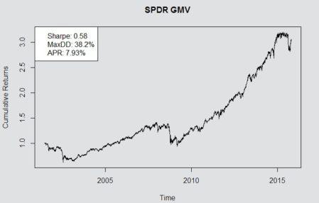 SPDR_GMV